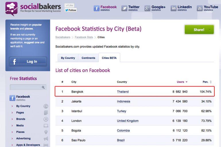 facebook人口8682940人!バンコクは世界一の都市