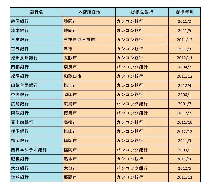 タイの銀行と業務提携した日本の地方銀行一覧その2(判明分)