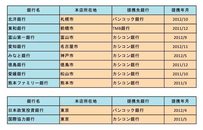 タイの銀行と業務提携した日本の第2地方銀行ほか一覧(判明分)
