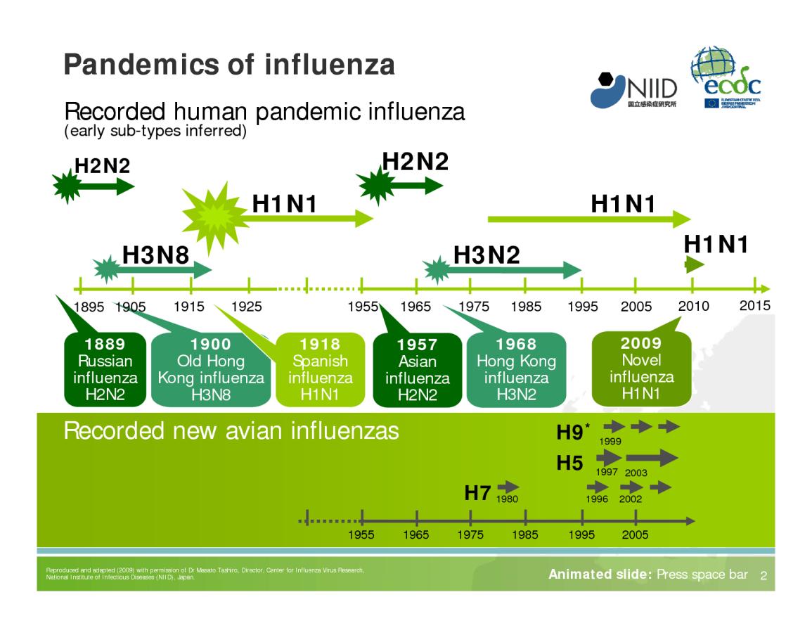 influenza (2)