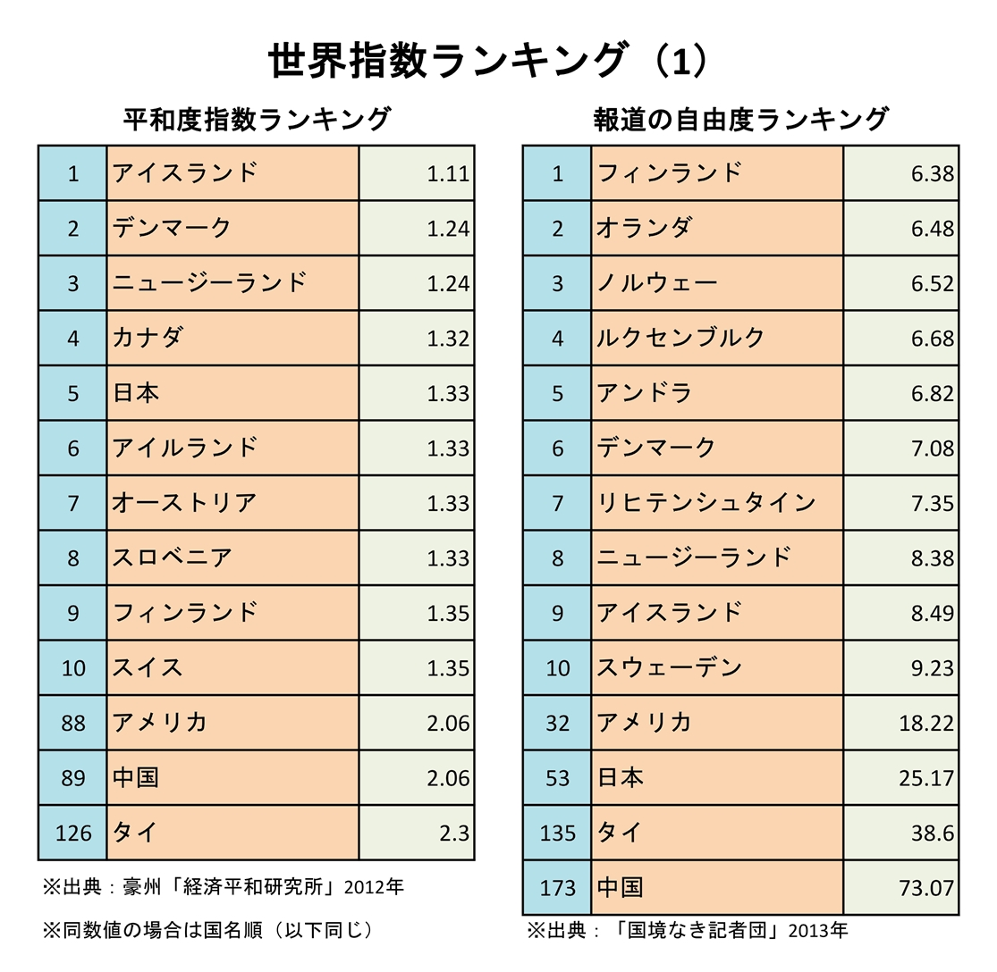 world_indexranking