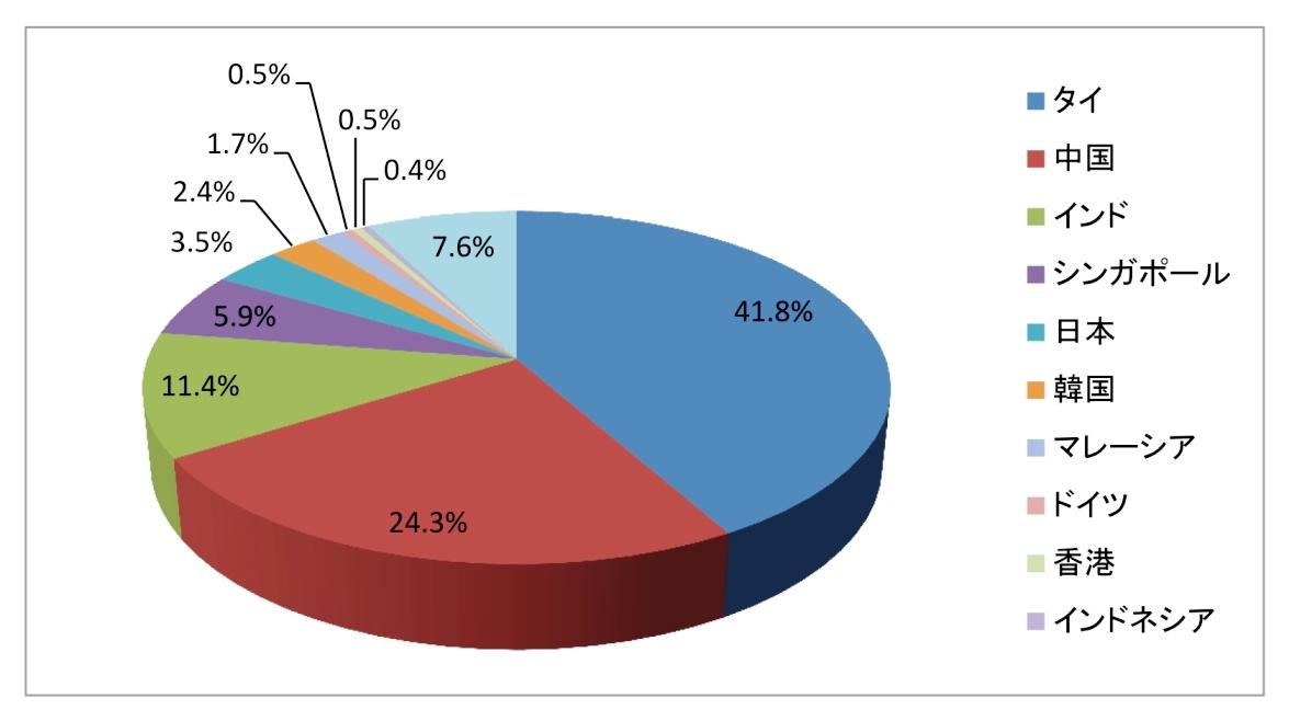 ミャンマーから見た国別輸出額割合(2011年、総額約91億ドル)
