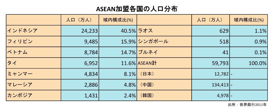 ASEAN_population