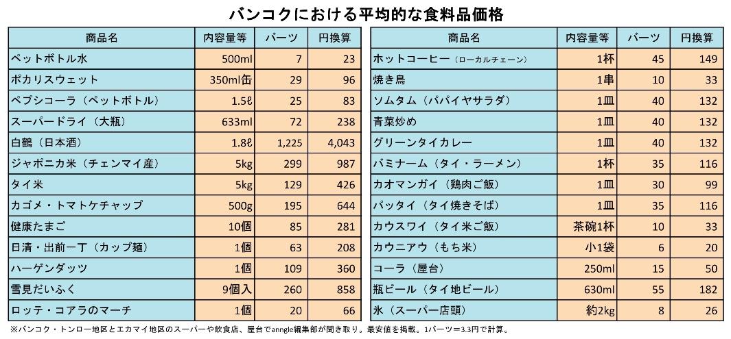 price_foods