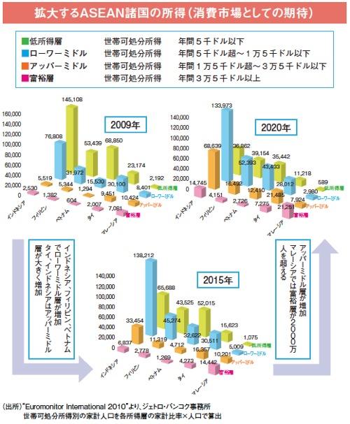 拡大するASEAN諸国の所得(消費市場としての期待)