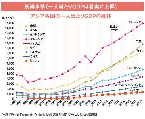 所得水準(一人当たりGDPは着実に上昇)