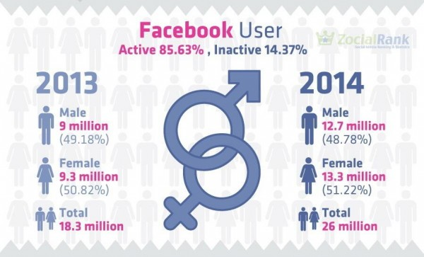 タイのフェイスブックユーザー統計