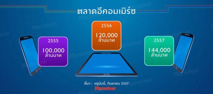 タイのEC市場は年間20%増
