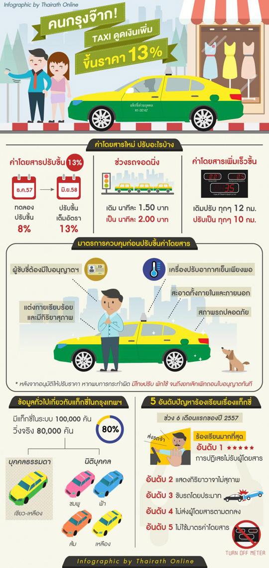 バンコクタクシーの料金改定インフォグラム