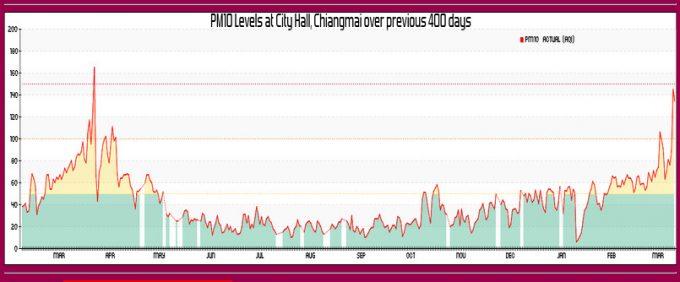 過去400日間のチェンマイ市内のAQIレベル
