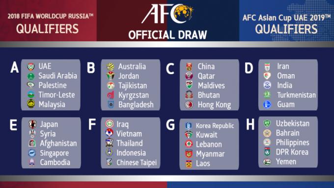 ロシアW杯アジア二次予選のグループ