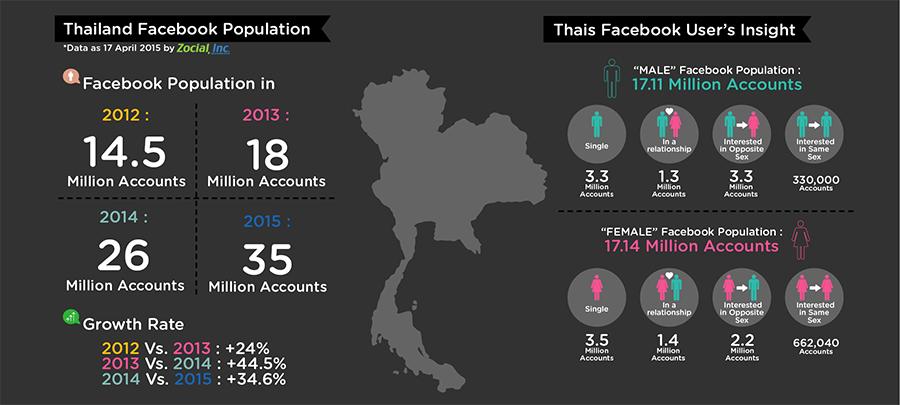タイのFBユーザー増加と特徴