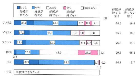日本の好感度について