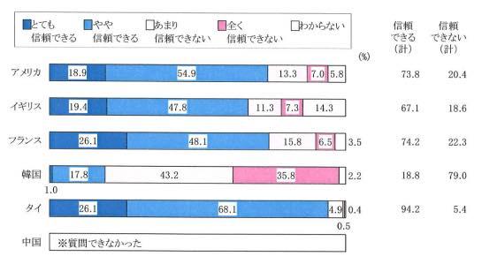 日本の信頼度について