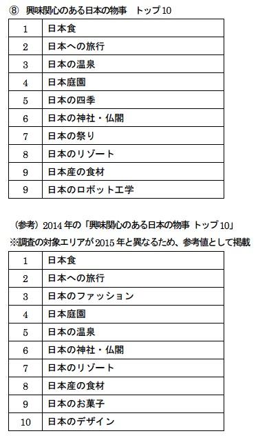 日本への興味関心