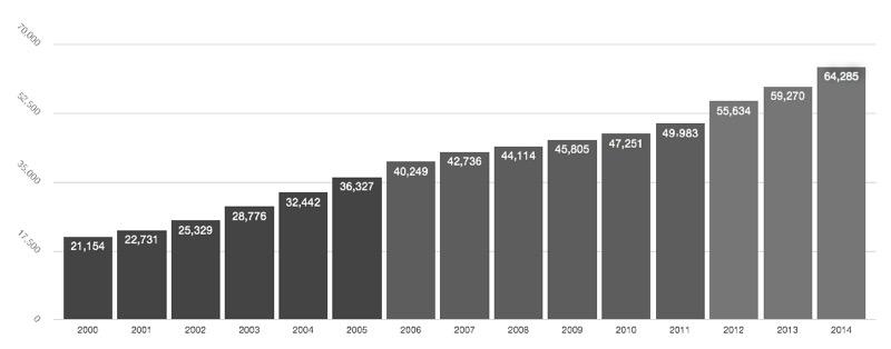 在留邦人数の推移