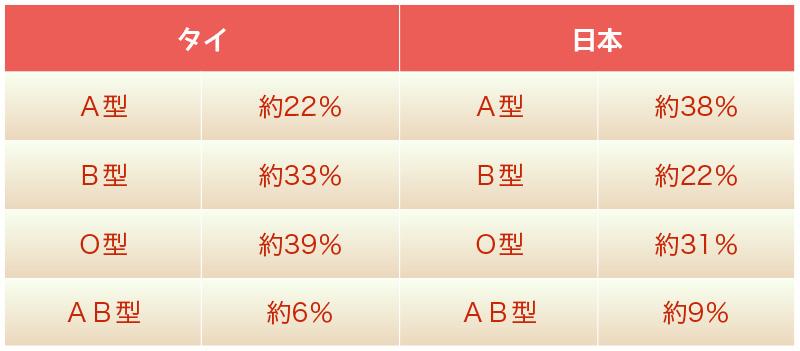 私なりのタイ人と日本人の血液型比較