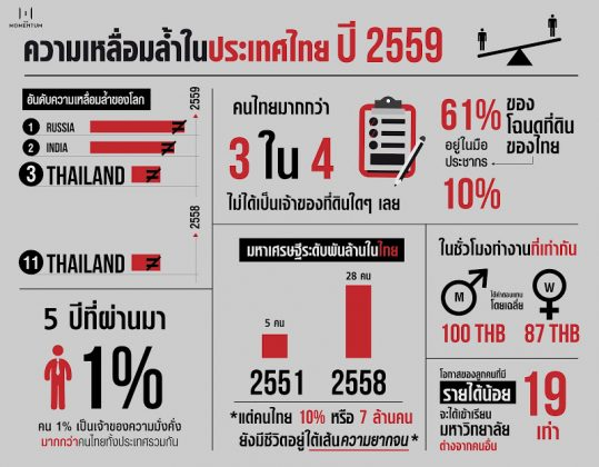 タイの格差 2016