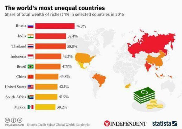 世界の格差ランキング 2016