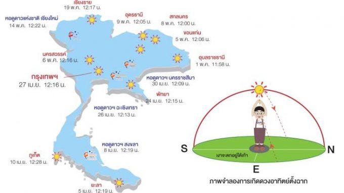 太陽が真上にやって来る ©thairath
