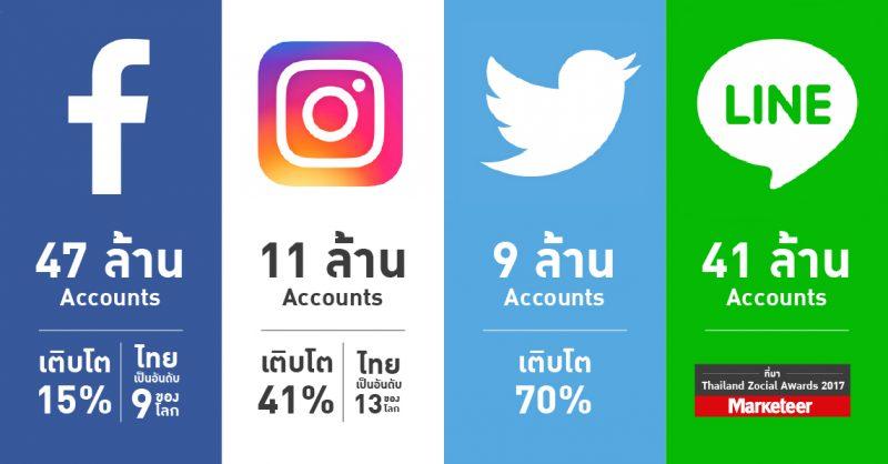 タイの最新ソーシャルメディア利用状況 ©Marketeer