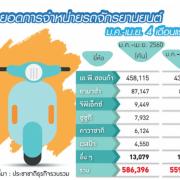 2017年1月~4月のブランド別のバイク販売台数と前年同期比 ©prachachat
