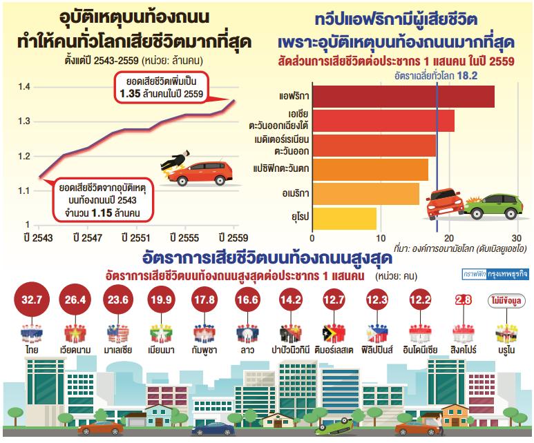 1位タイ、2位ベトナム、3位マレーシア Image By bangkokbiznews